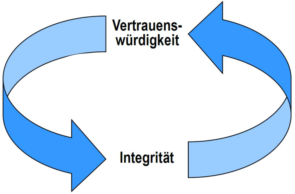 Vertrauen und Integrität